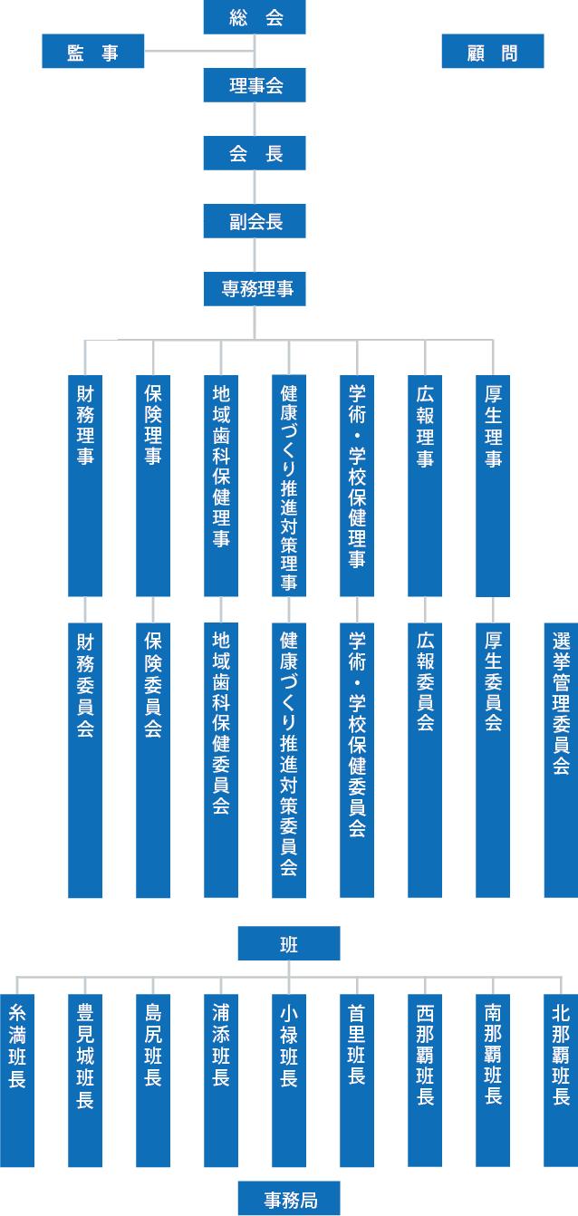 役員組織図
